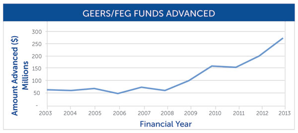 Geers-FEG Funds Advanced